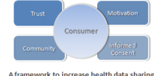 health data sharing model